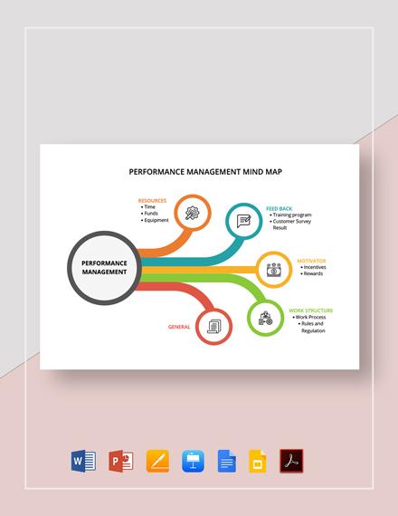 Performance Management Mind Map Template