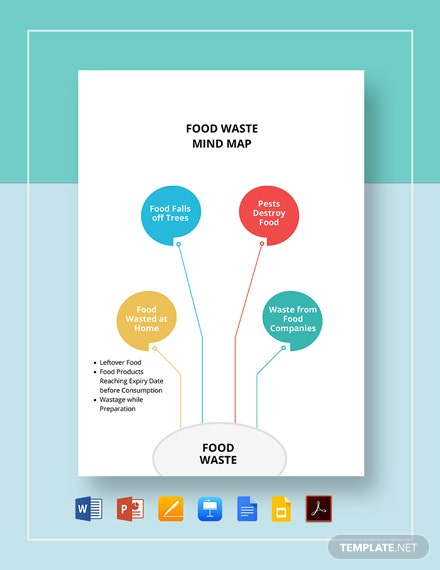 Food Waste Mind Map Template