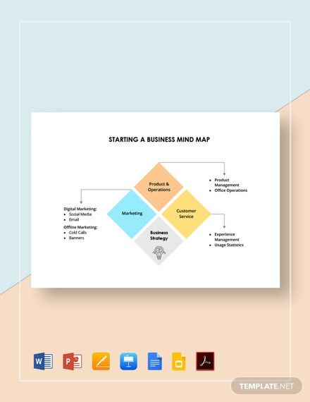 Starting a Business Mind Map Template