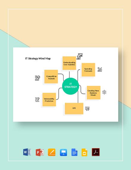 IT Strategy Mind Map