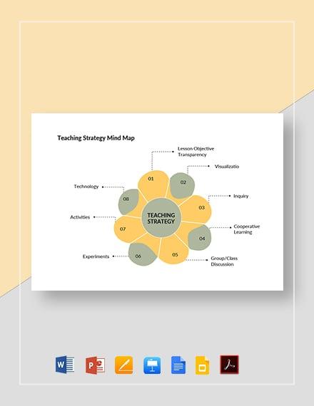 Teaching Strategy Mind Map