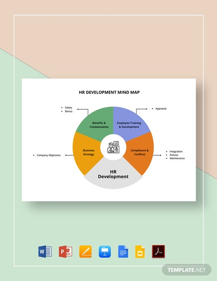 HR Development Mind Map Template