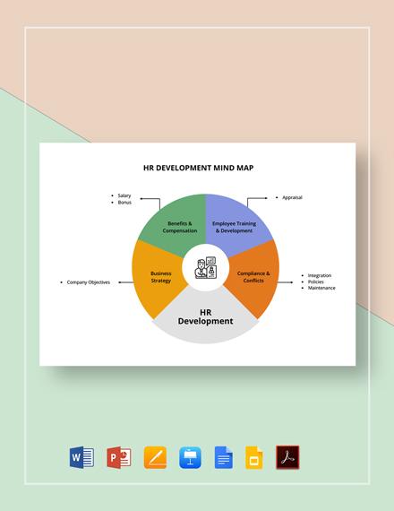 HR Development Mind Map Template
