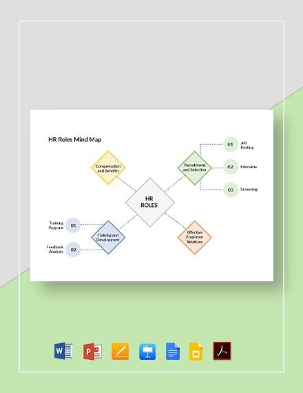 HR Roles Mind Map