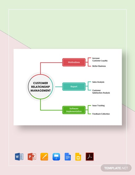Customer Relationship Management Mind Map Template