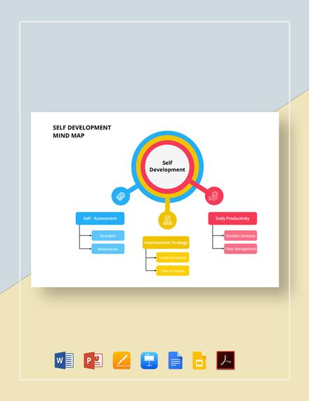 Self Development Mind Map Template