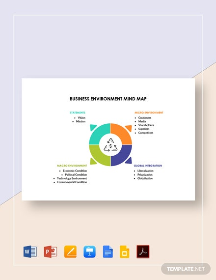 Business Environment Mind Map Template