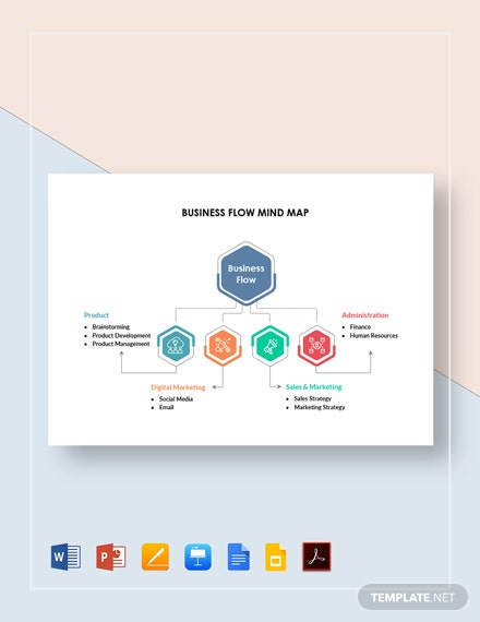 Business Flow Mind Map Template