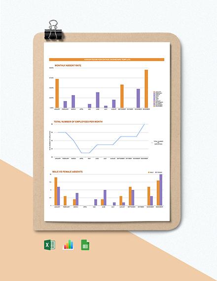 Absenteeism Percentage Dashboard Template
