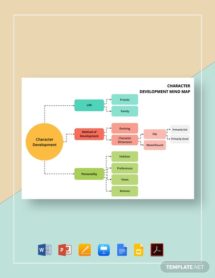 Character Development Mind Map Template