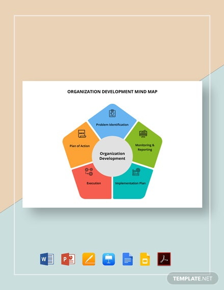 Organization Development Mind Map Template