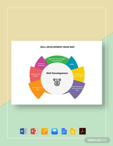 Skill Development Mind Map Template