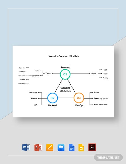 Website Creation Mind Map Template