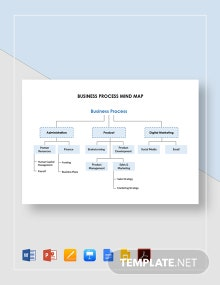 Business Process Mind Map Template