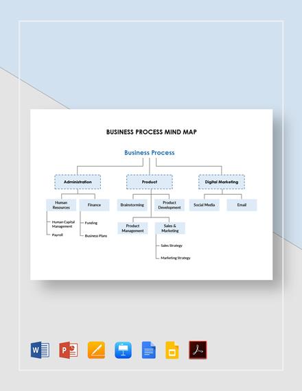 Business Process Mind Map Template