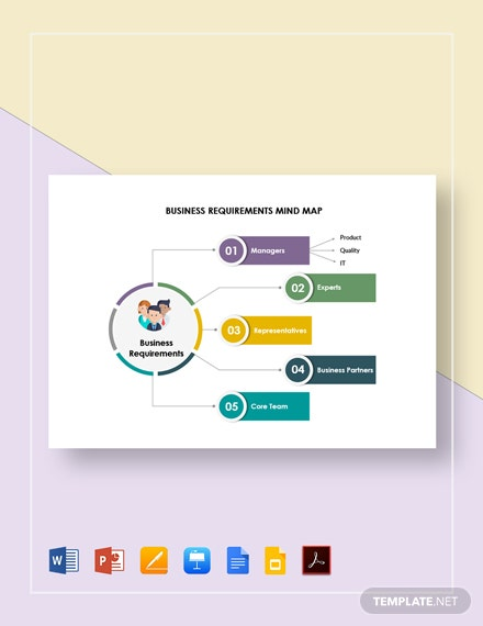 Business Requirements Mind Map Template