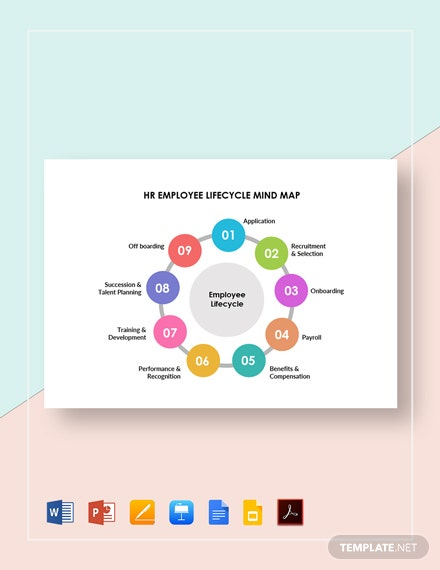 HR Employee Lifecycle Mind Map Template