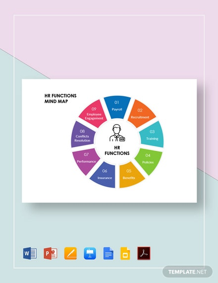 HR Functions Mind Map Template