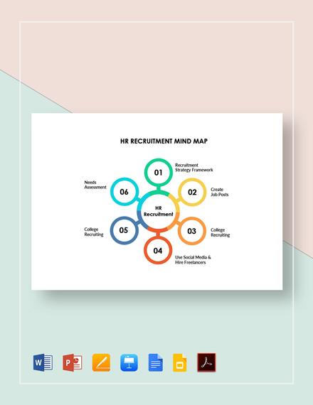 HR Recruitment Mind Map Template