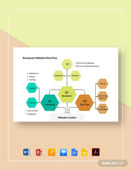 Restaurant Website Mind Map Template
