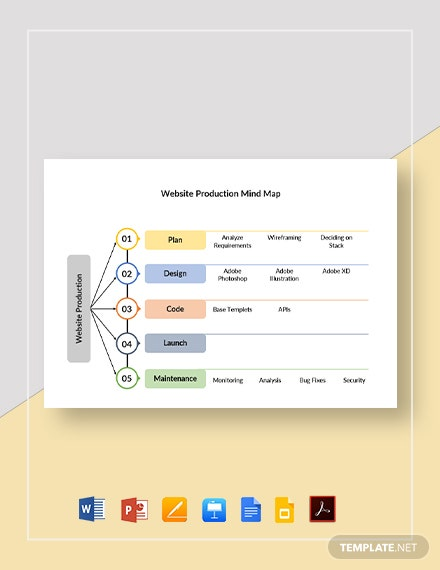 Website Production Mind Map Template
