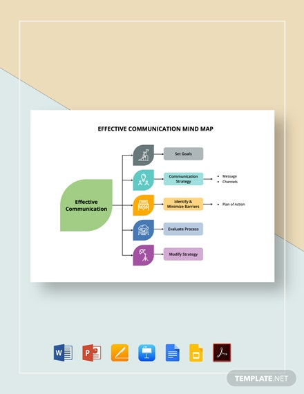 Effective Communication Mind Map Template