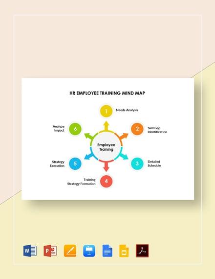 HR Employee Training Mind Map Template
