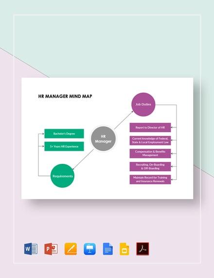 HR Manager Mind Map