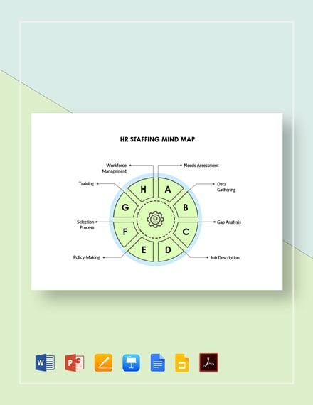 HR Staffing Mind Map