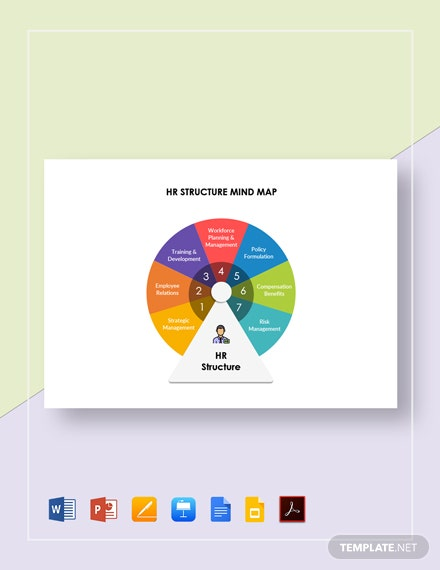 HR Structure Mind Map Template