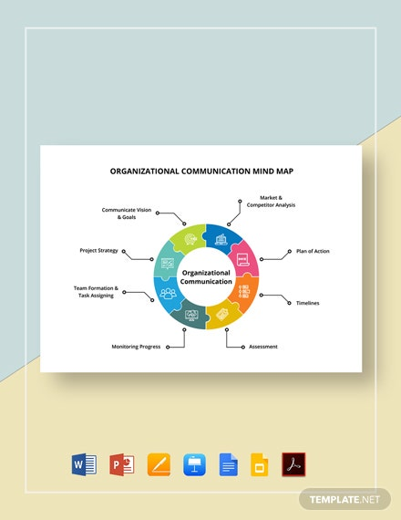 Organizational Communication Mind Map Template