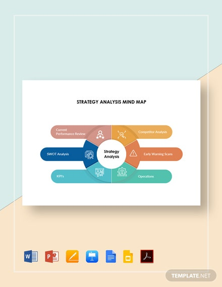Strategy Analysis Mind Map