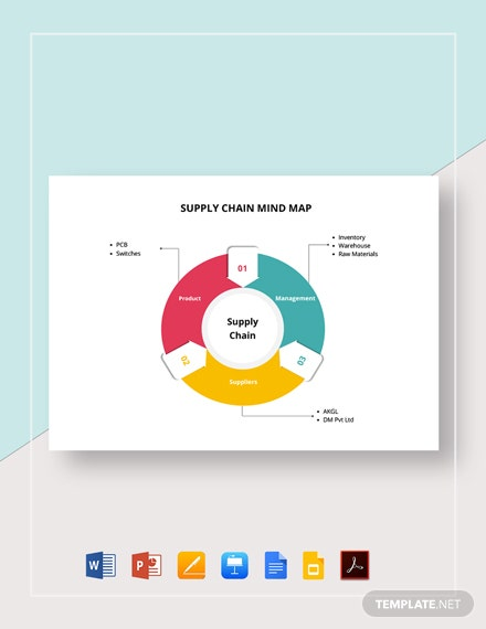 Supply Chain Management Mind Map Template