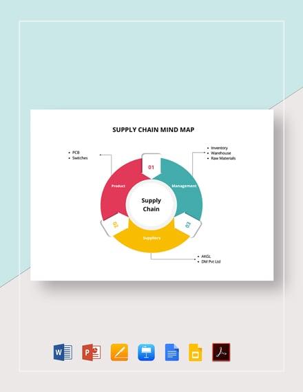 Supply Chain Management Mind Map