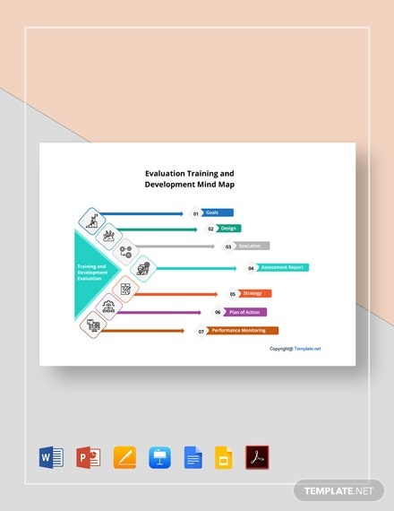 Free Evaluation Training and Development Mind Map Template