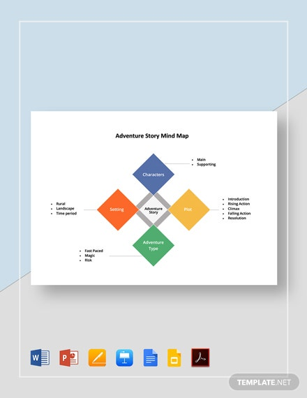 Adventure Story Mind Map Template