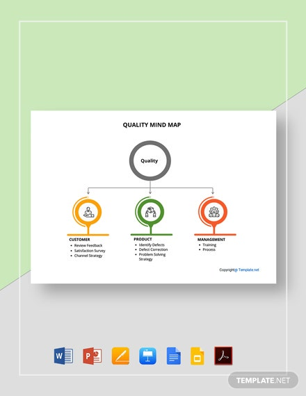 Free Editable Quality Mind Map Template