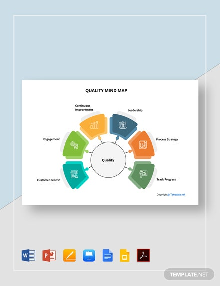 Free Sample Quality Mind Map Template