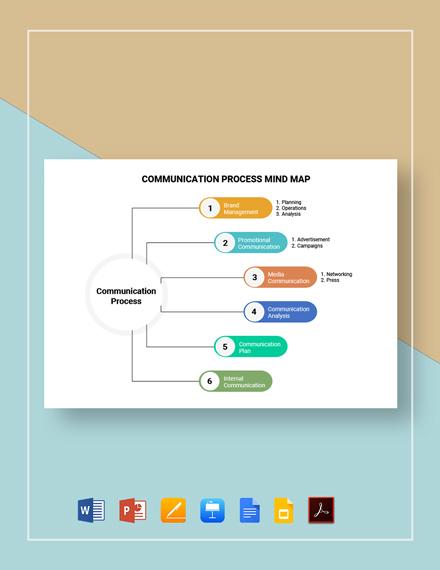 Communication Process Mind Map Template