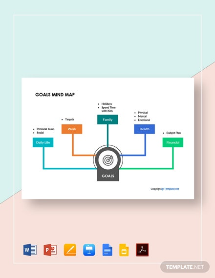 Free Editable Goals Mind Map Template