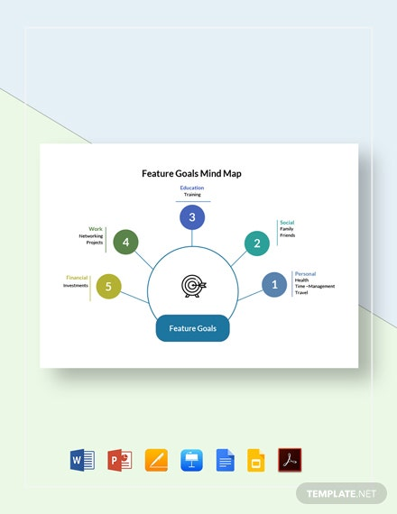 Future Goals Mind Map Template