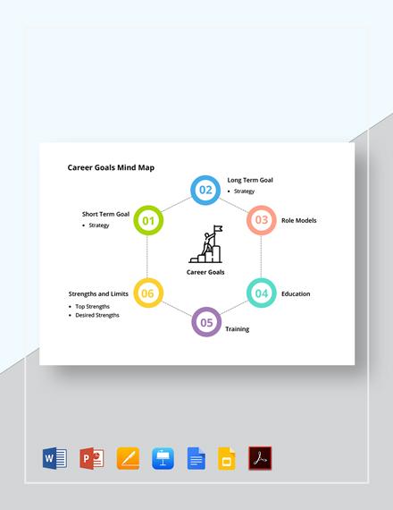 Career Goals Mind Map Template