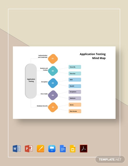 Application Testing Mind Map Template