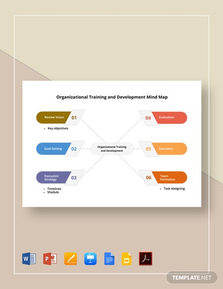 Organizational Training and Development Mind Map Template