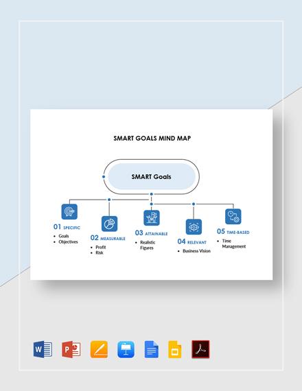 SMART Goals Mind Map Template
