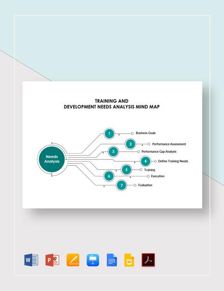 Training and Development Needs Analysis Mind Map