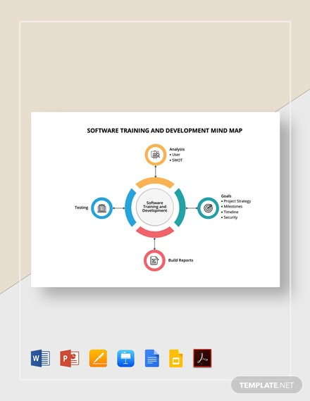 Software Training and Development Mind Map Template