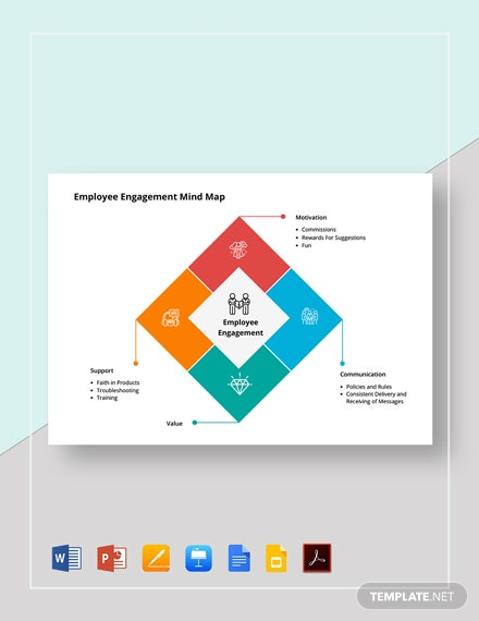 Employee Engagement Mind Map Template