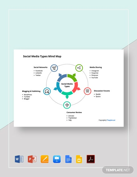 Free Social Media Types Mind Map Template