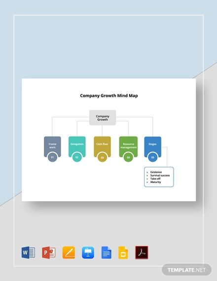 Company Growth Mind Map Template